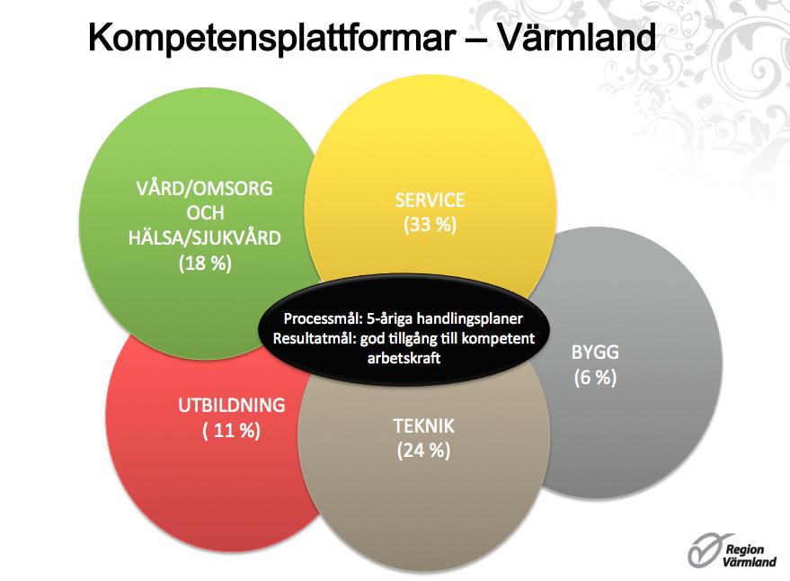 Kompetensplattformar i Värmland