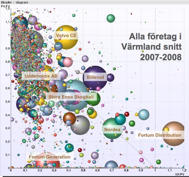Alla aktiebolag och två av de största ekonomiska föreningarna i Värmland